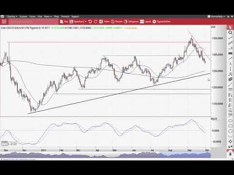 Euro/US-Dollar: Jetzt wäre die Trendwende möglich! - Chart Flash 02.10.2017