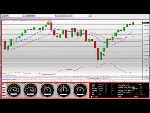 Dow Jones Industrial Average 2011 Technical Analysis Commentary