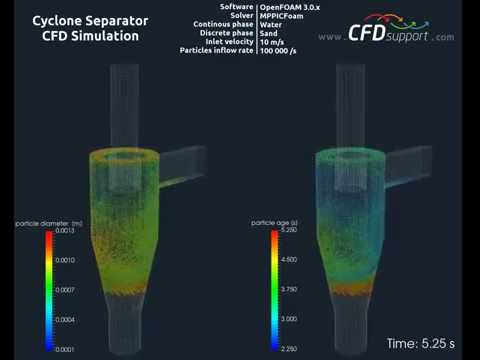 CFD Support Preprocessing Training Tutorial Cyclone Lagrange MPPIC Multiphase Particle In Cell