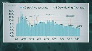 Coronavirus cases continue to drop in ...