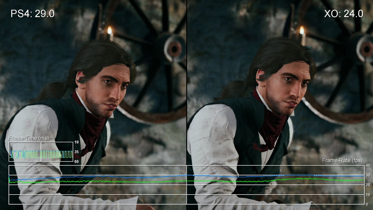 Performance Analysis: Assassin's Creed Unity • Eurogamer net