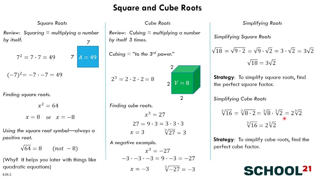 hight resolution of Square Roots and Cube Roots (examples