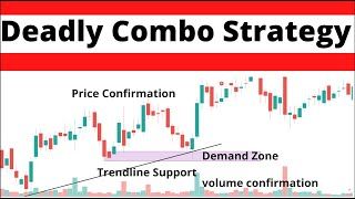 Price Action Trading Strategies ||Master any Chart || Learn to Trade