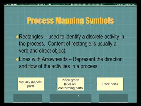 Process Mapping and Process Based Internal Audits