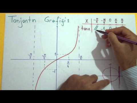 Trigonometri 8 (Periyot Ve Grafikler) Şenol Hoca Matematik