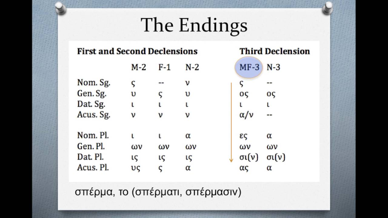 how to know what declension a ancient greek noun is