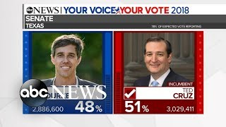 Ted Cruz expected to defeat Beto O\'Rourke in Texas