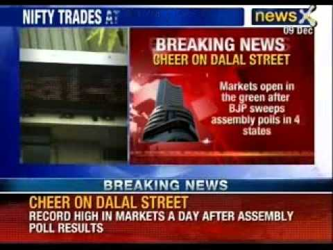 A day after poll results, Sensex jumps 300 points, Nifty up 100 points - NewsX