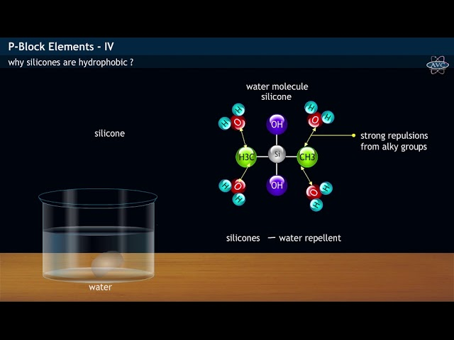 Hydrophobic nature of silicones & Uses