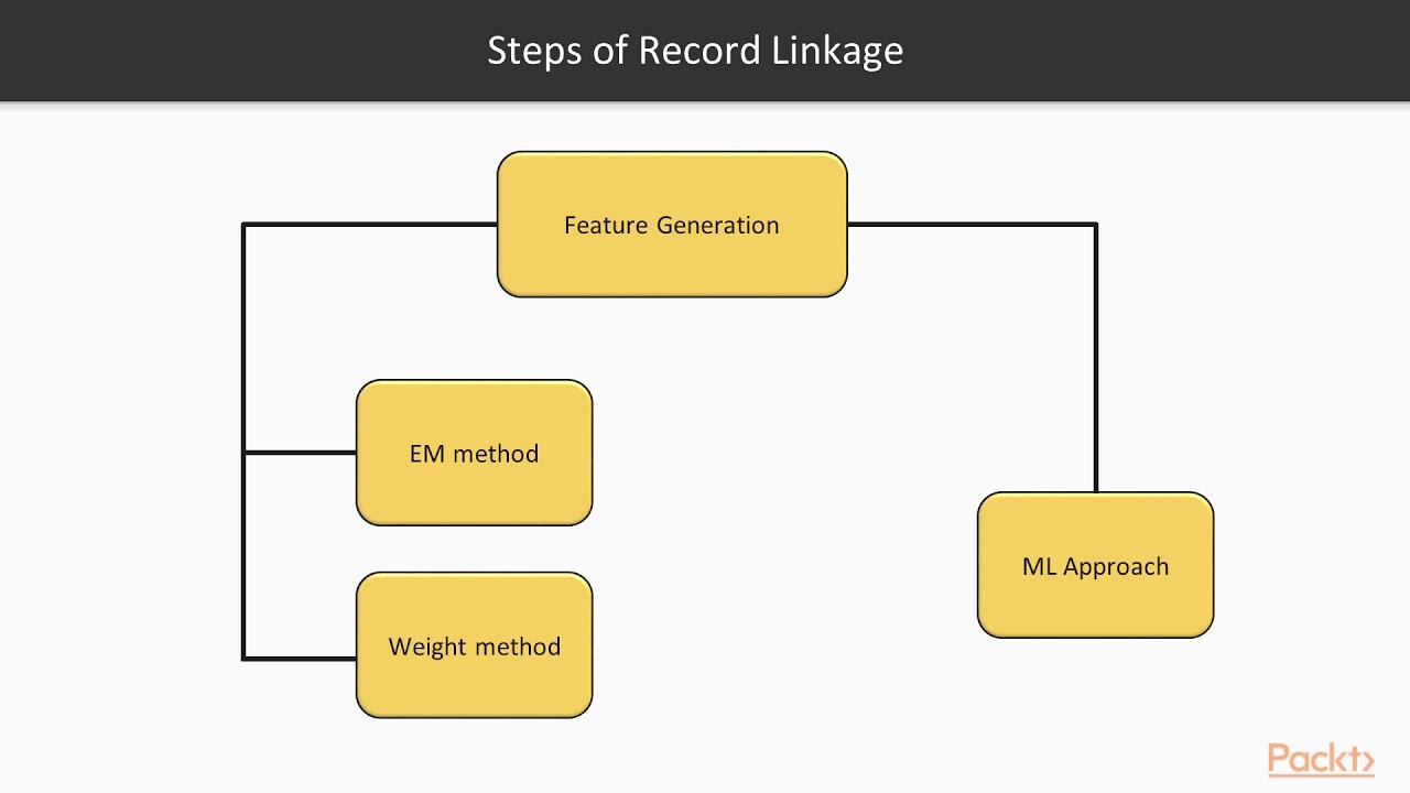 R Data Analysis Projects: Demonstrating the Use of RecordLinkage Package|  packtpub com