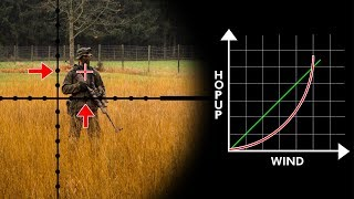 Compensating Wind in Airsoft  - How it's done