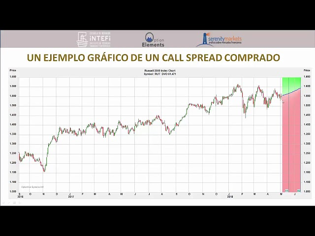 como funciona un call spread optionelements