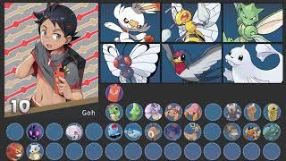 All Gou's Pokemon Galar (Anime 2019 - before corona)