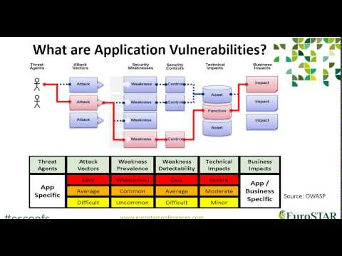 What? Why? Who? How? Of Application Security Testing - EuroSTAR - Declan O'Riordan