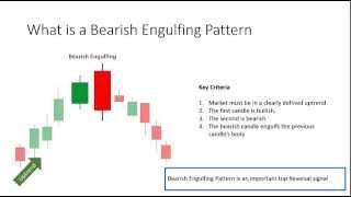 What is a Bearish Engulfing Pattern
