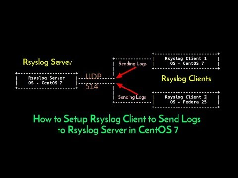 The Rocket-fast Syslog Server - Rsyslog Client and Server Configuration