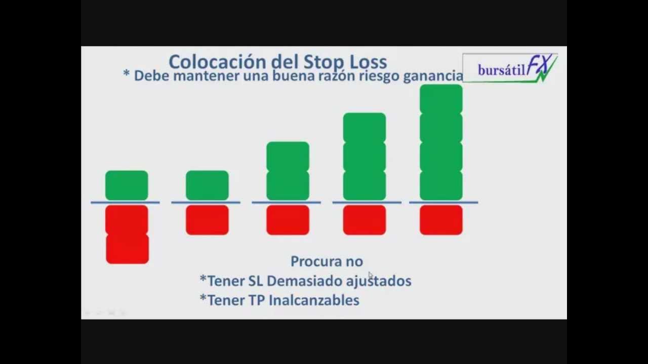 Como colocar stop loss non forex