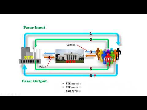 Circular flow diagram interaksi antar pelaku kegiatan ekonomi circular flow diagram interaksi antar pelaku kegiatan ekonomi ccuart Images