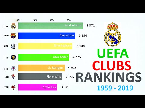 TOP 10 FOOTBALL CLUBS BY UEFA RANKING (1959-2019) # 2020 Update