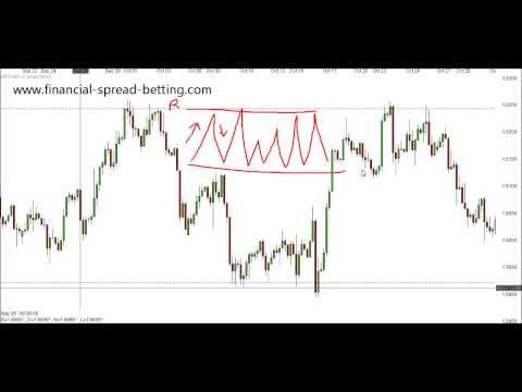 Strategies for Range Trading Markets