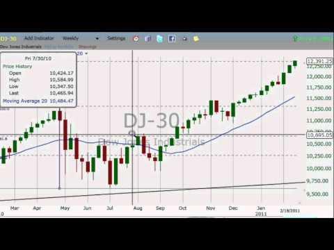 Technical Analysis using Short Candles, 20 period average and Fibonacci