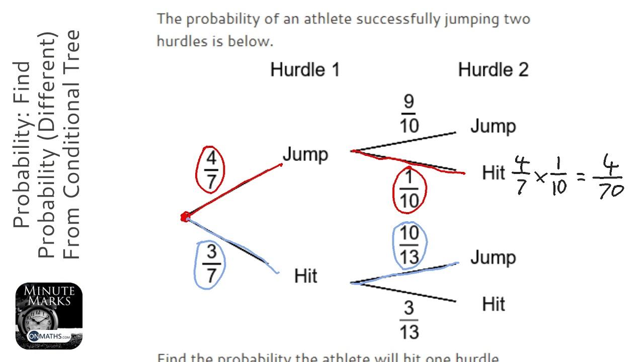Probability  Find Probability  Different  From Conditional