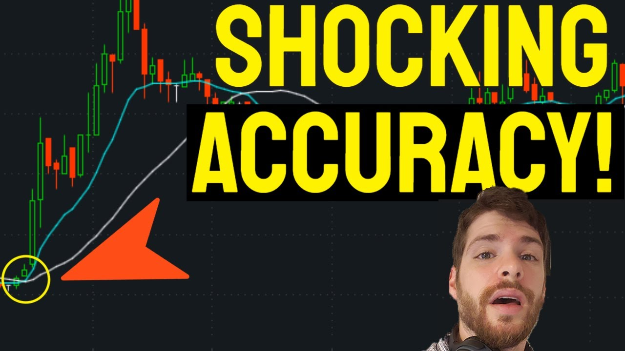 BEST Moving Average Trading Strategy - BACKTEST Results (WOW)!