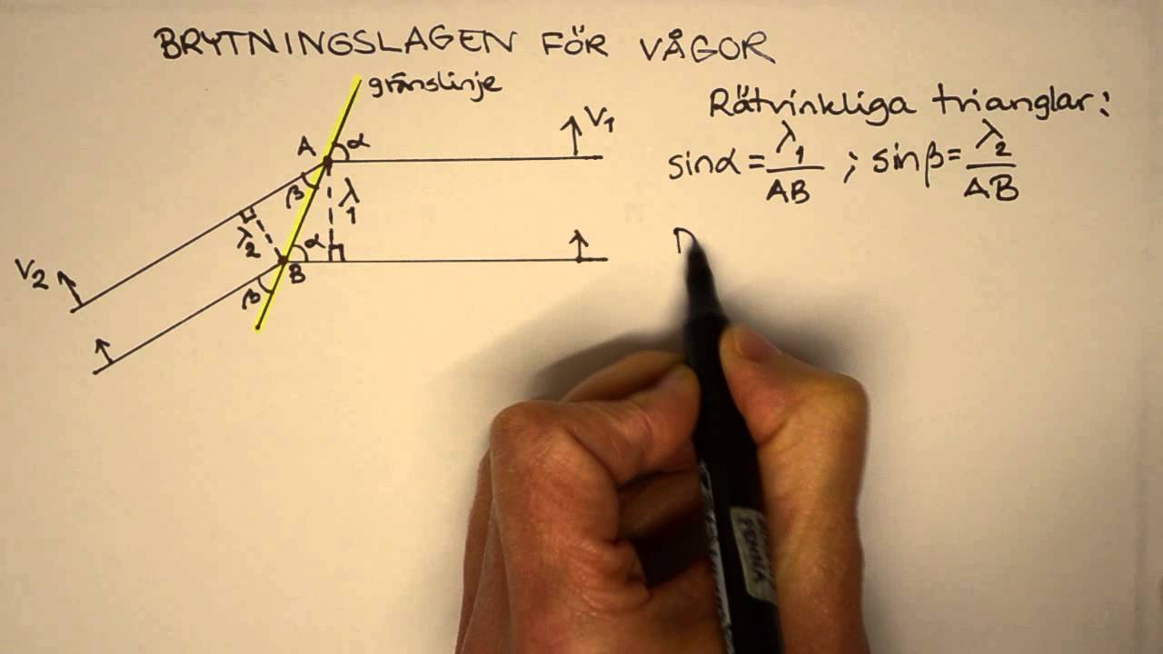Gy Fysik 2 Heureka Kap 9 Härledning av brytningslagen