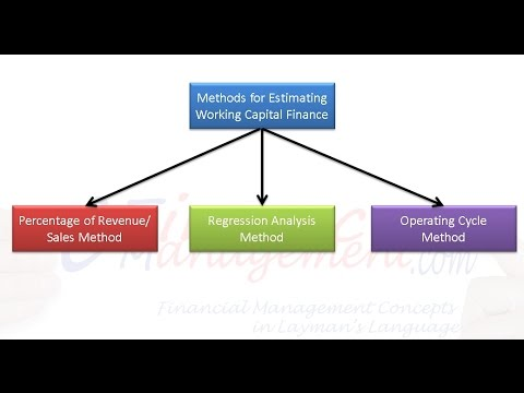 Methods For Estimating Working Capital Finance Youtube