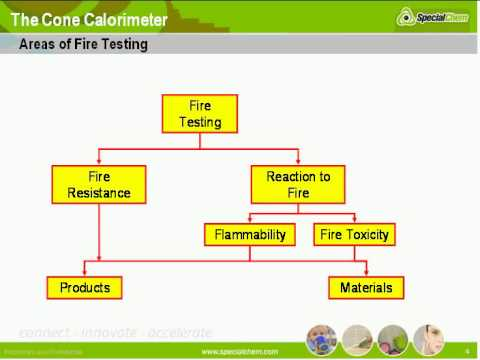 The Cone Calorimeter: tools for quantifying flammability for product development- SpecialChem LOD