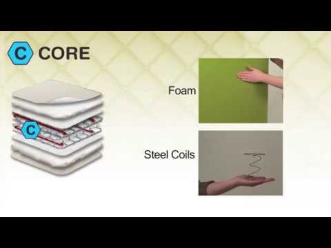 How do I choose a crib mattress Sealy's provides the 3 C's to buying your crib mattress