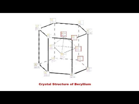 beryllium dating method