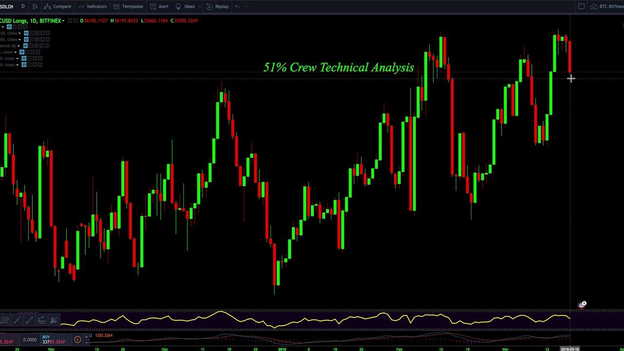 Medved trader cryptocurrency