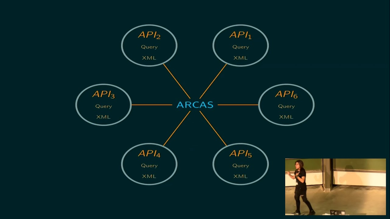Image from EuroSciPy 2017: Arcas - Using Python to access open research literature