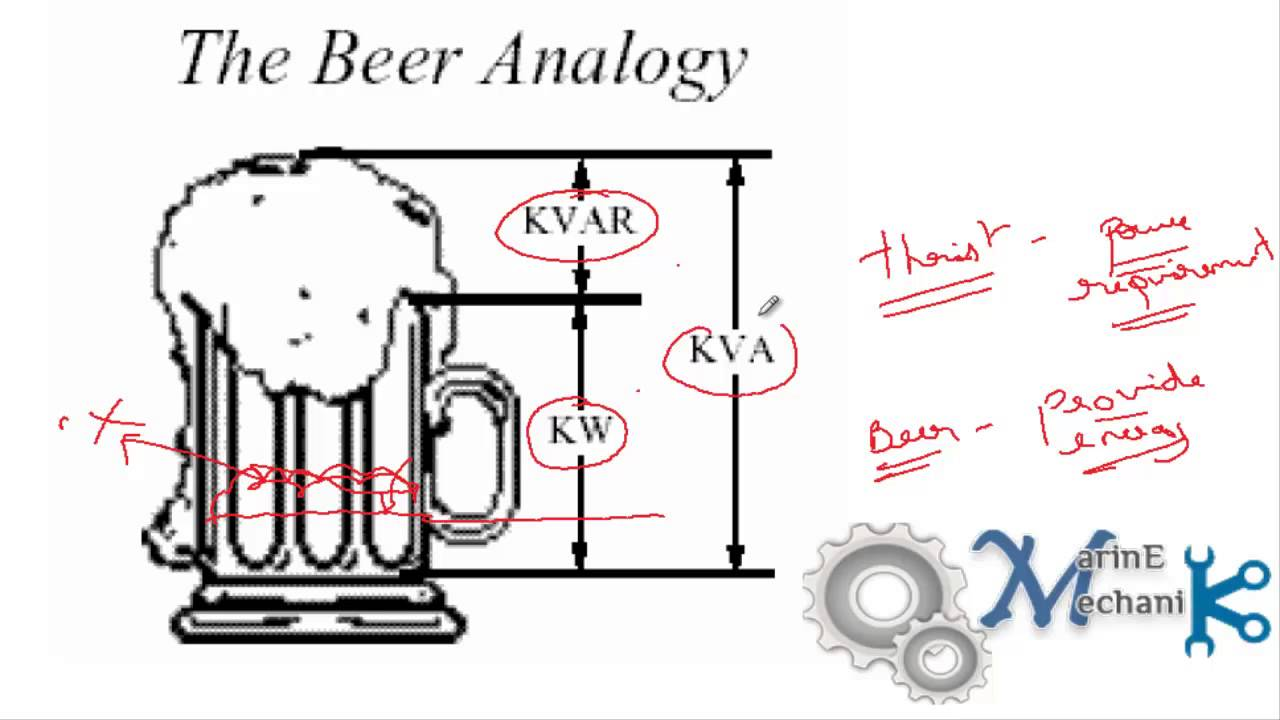 Beer Mug Analogy For Kvar Explained Must Watch Youtube