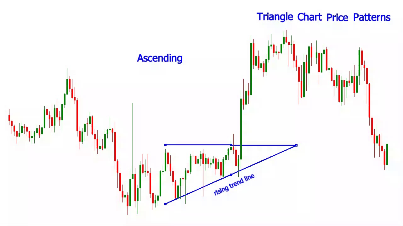 Triangle forex pattern