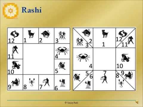 Rashi/Rāśi/राशि - Pt. Sanjay Rath