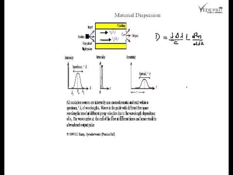 Material Dispersion, Material Dispersion in Fiber, What is Dispersion?