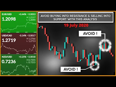 Forex Market Analysis & Forecast: Key Levels, Biases for Forex Trading (20 Jul) #forex