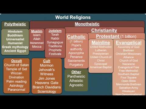 week 3 Religion, Denominations