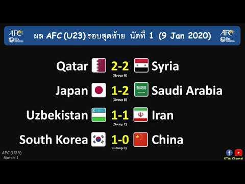ผลบอล AFC U23 นัดที่1 : ญี่ปุ่นพ่ายซาอุ เกาหลีเฉือนจีน การ์ต้าเจ๊า อิหร่านก็เจ๊า(9 Jan 2020)