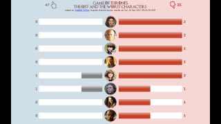 GAME OF THRONES: TOP BEST AND WORST CHARACTERS. Updated every 8 seconds.