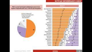 Что думаю украинцы: о будущем Президенте, войне на Донбассе и других проблемах