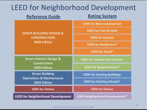 Introduction to LEED: Everblue Training Institute - YouTube