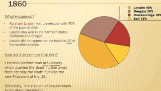 Road to Civil War: Election of 1860