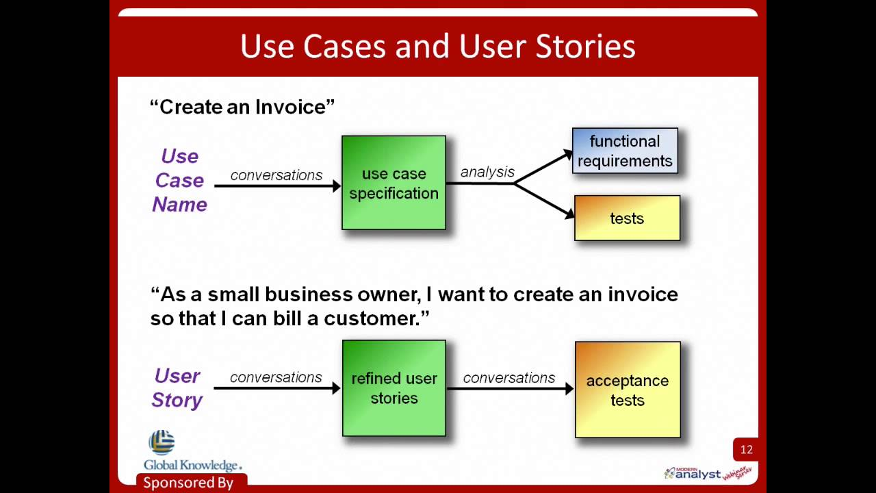 The use case technique an overview w karl wiegers youtube for As a user i want user story template