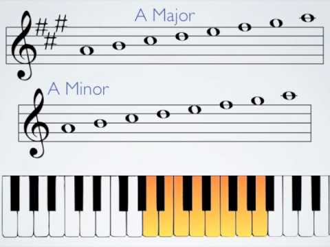 Key Signatures, Part IV Parallel Minor