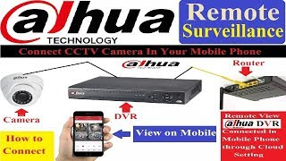 Dahua DVR Remote View in Mobile Phone! CCTV Camera Live play in Mobile Phone!