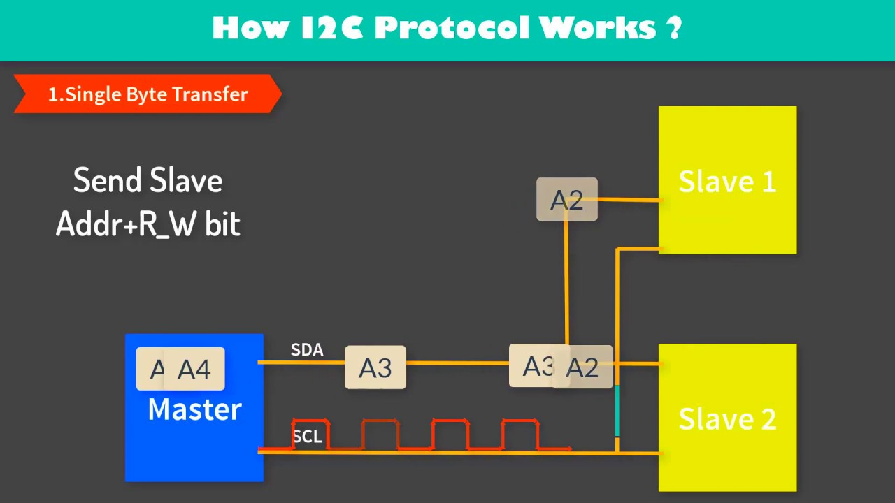 I2c Protocol (Animation + Programming) atmega8 amtega16 atmega32 ...