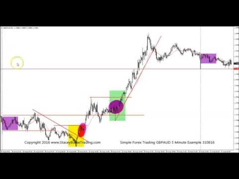 Forex trading simplified